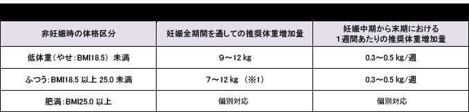 中 増え 方 体重 妊娠